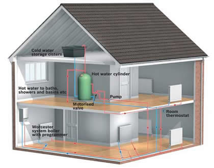 Central Heating System Installers In Colchester Essex
