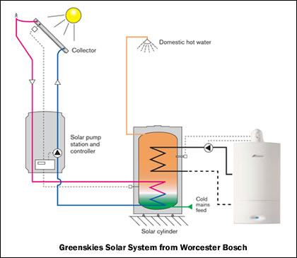 ... and Plumbing - Colchester, Essex. Solar Hot Water in Colchester, Essex