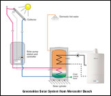 Worcester Bosch Greenskies Solar Heating System